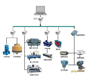 中央空调节能控制系统